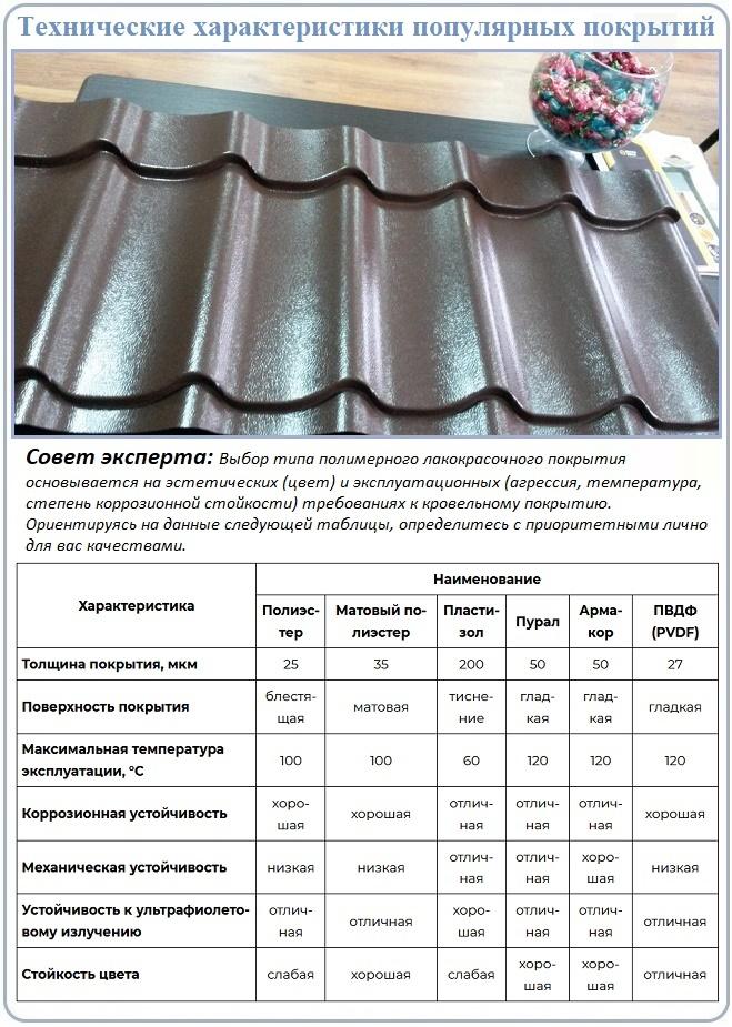 Технические характеристики видов покрытия металлочерепицы