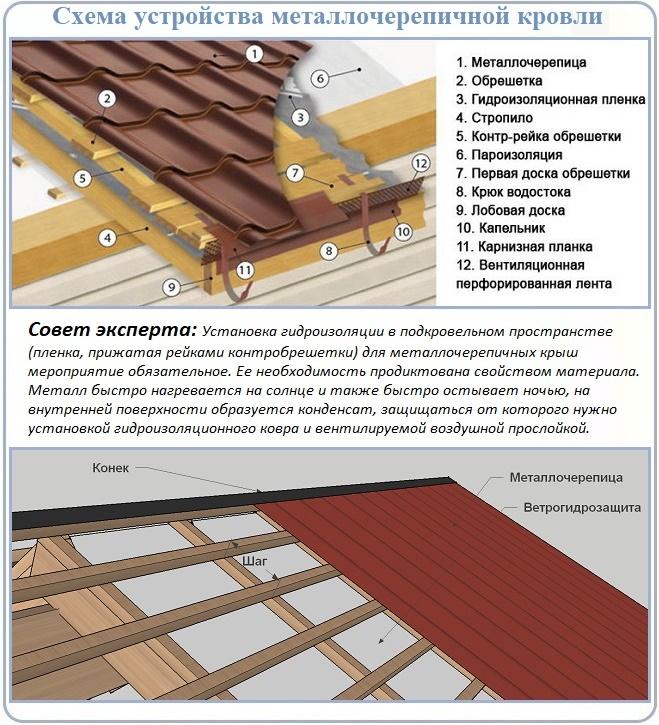 Использование гидроизоляции в схемах с металлочерепицей