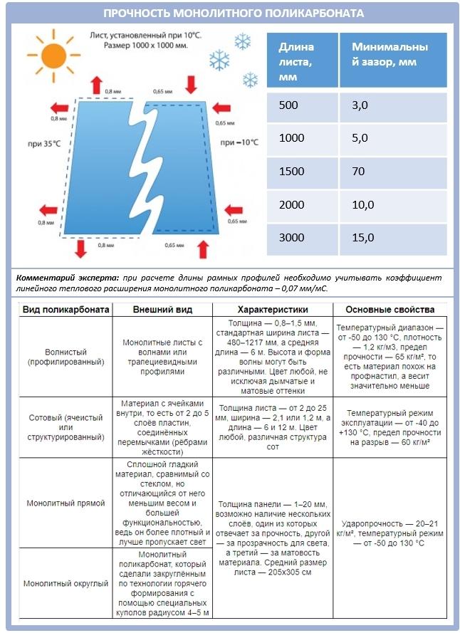 Технические характеристики монолитного поликарбоната