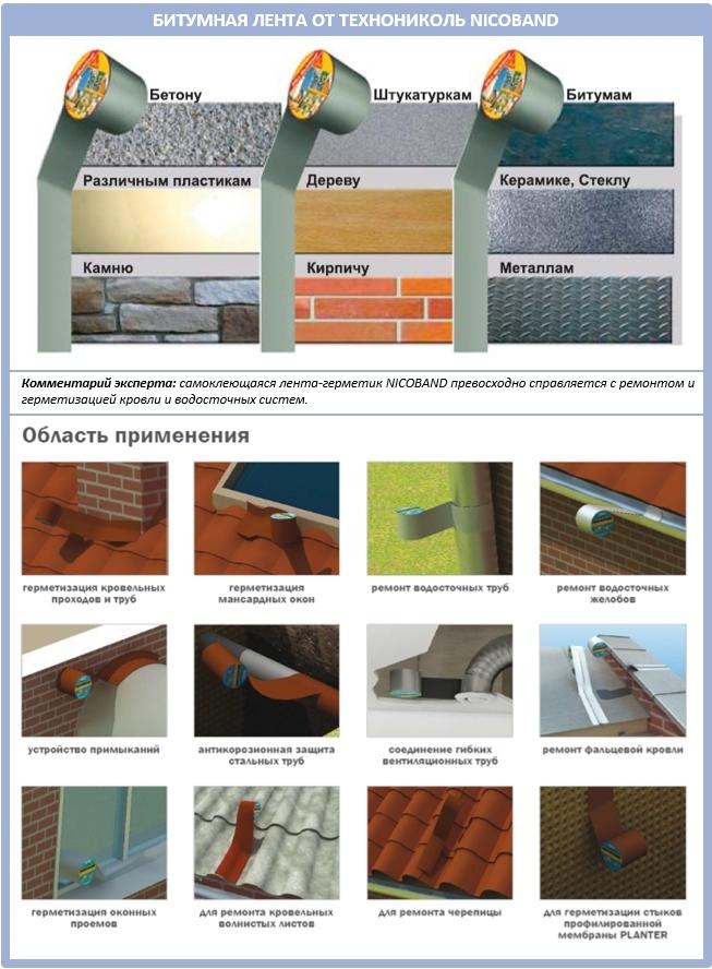 Битумные ленты от Технониколь: технические характеристики