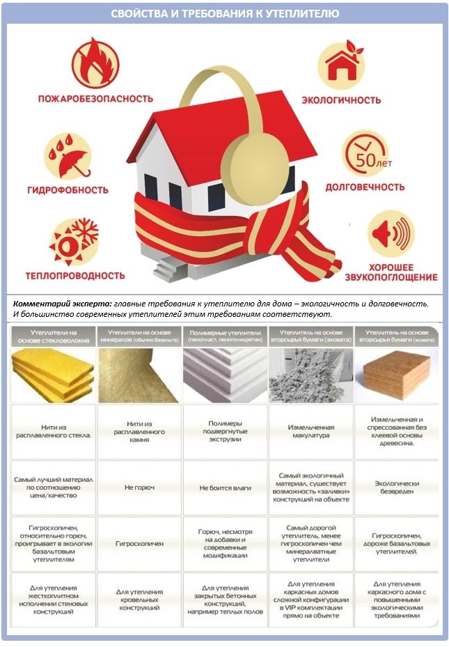 Требования к теплоизолирующим материалам и их соответствие им