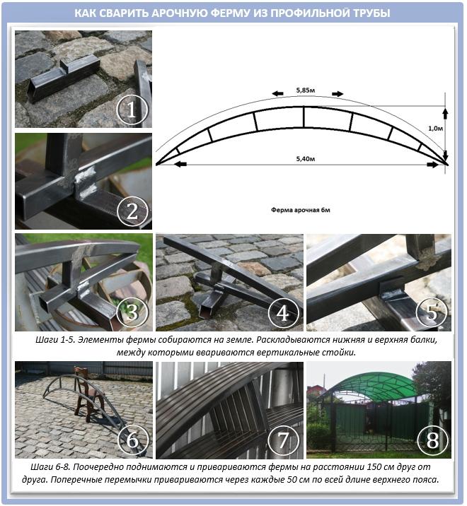 Варка арочной фермы из профильной квадратной трубы