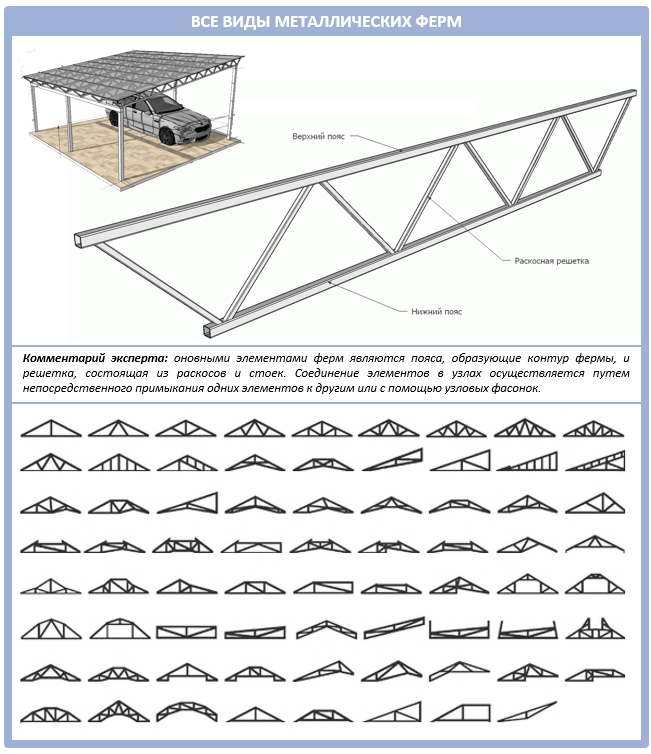 Виды металлических ферм для крыши