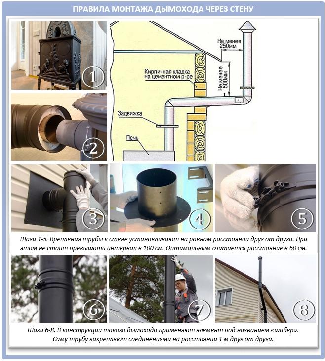 Процесс монтажа дымохода через стену