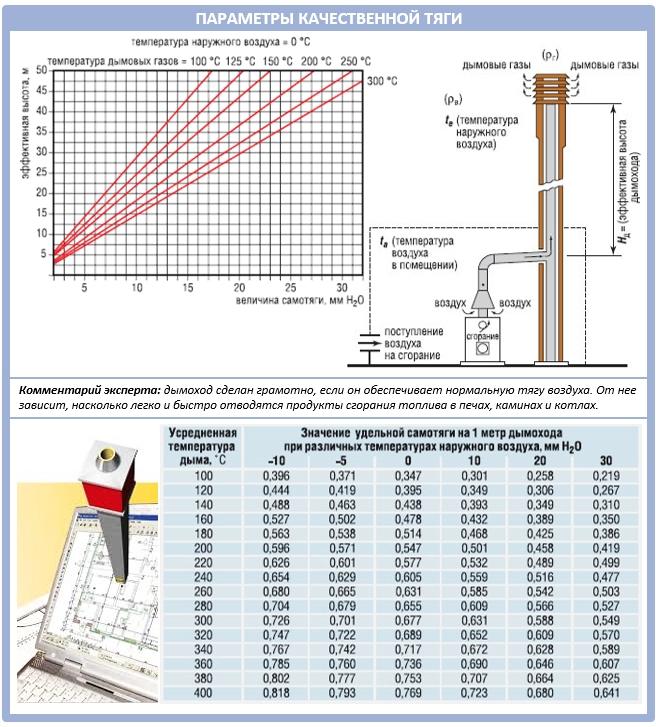Расчет качественной тяги и высоты дымохода