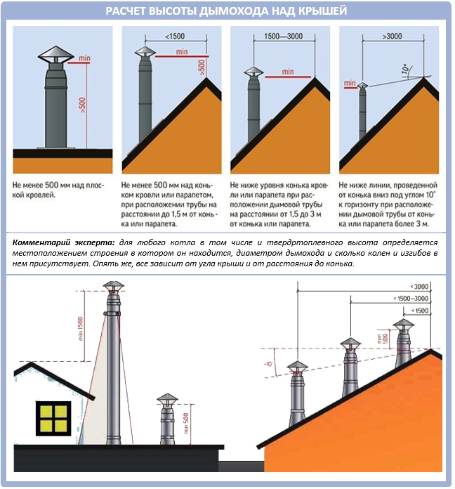 Проектирование высоты дымохода дома