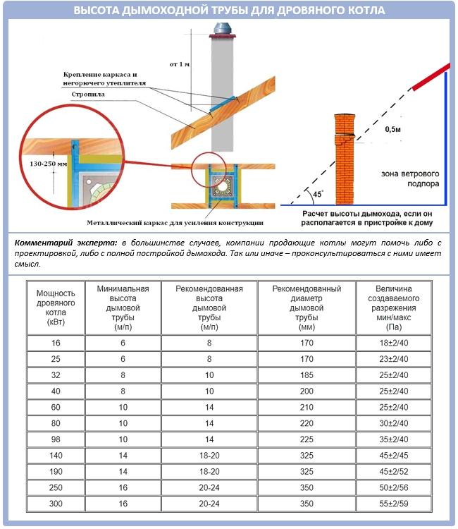 Расчет высоты дымохода для дровяного котла