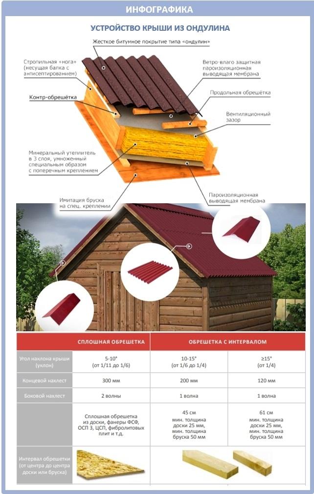 Устройство крыши из ондулина: схемы и иллюстрации
