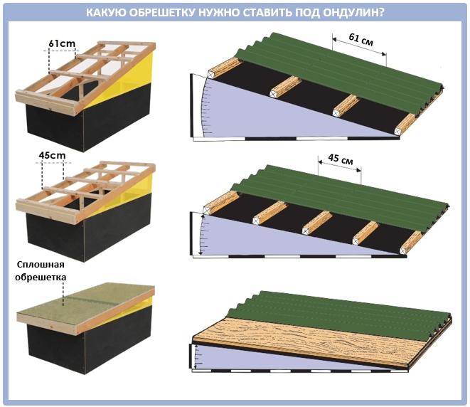 Зависимость шага обрешетки от угла наклона крыши