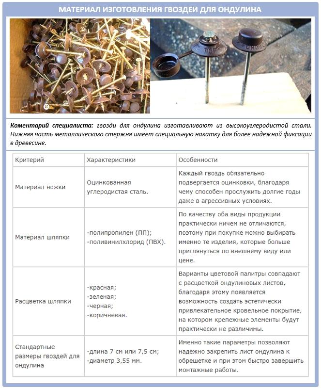 Какие гвозди нужны для монтажа листов ондулина?