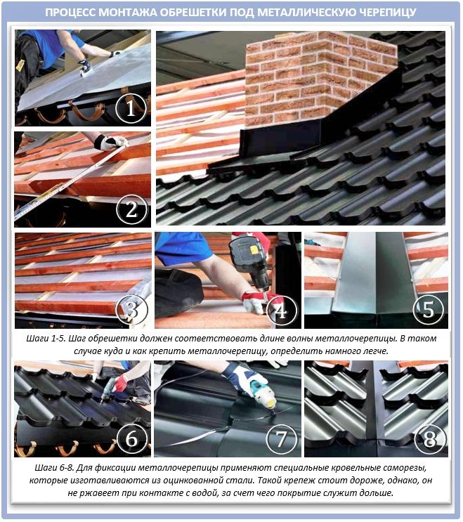 Процесс монтажа металлочерепицы на деревянную обрешетку