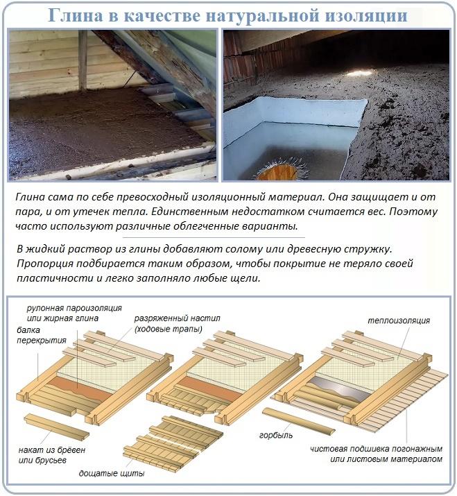 Утепление и пароизоляция потолка глиной