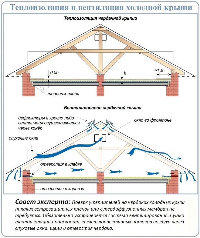 Варианты устройства вентиляции холодного чердака