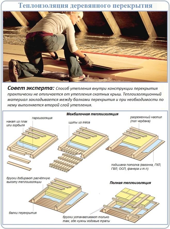 Укладка утеплителя на потолочное перекрытие сверху