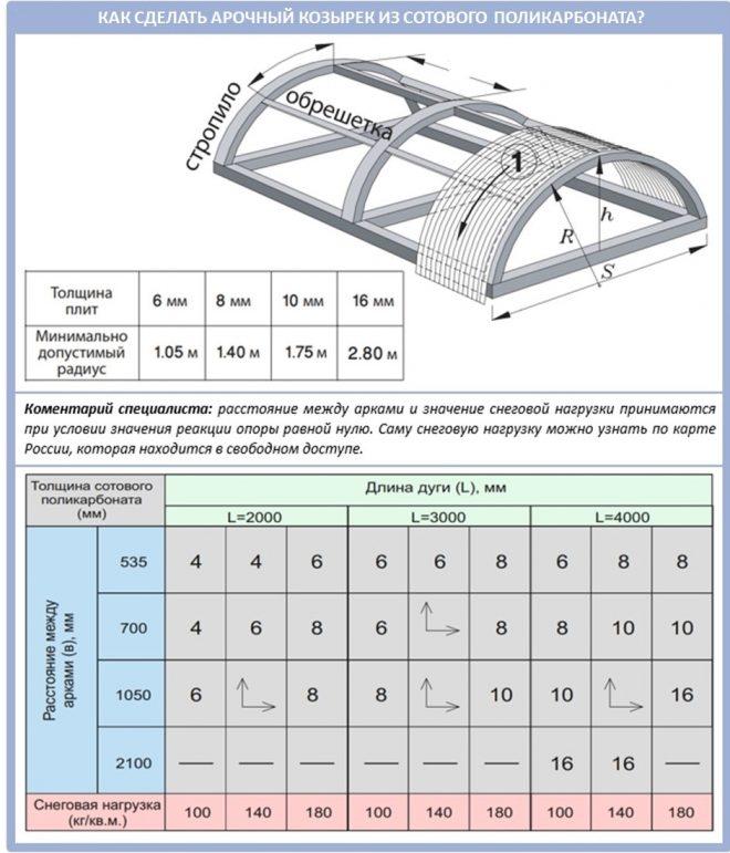 Как согнуть сотовый поликарбонат для изготовления козырька?
