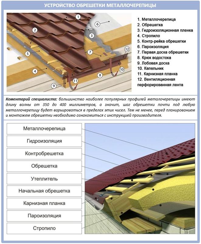 Устройство крыши из металлочерепицы: кровельный пирог
