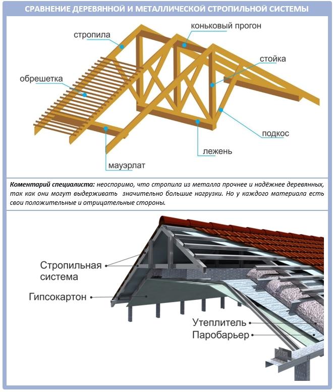 Деревянная и металлическая стропильная система