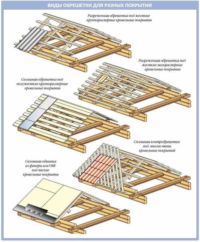 Какой должен быть шаг обрешетки под разные покрытия?