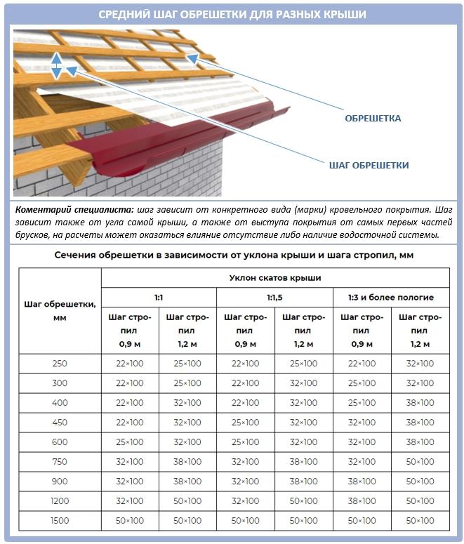 Таблица: шаг обрешетки для крыши
