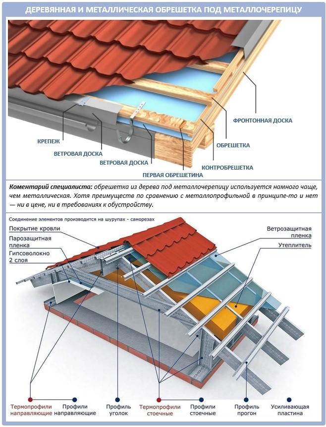 Какая обрешетка лучше под металлочерепицу: деревянная или металлическая?