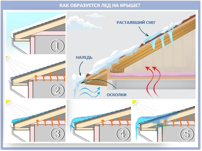 Откуда берется лед на крыше?