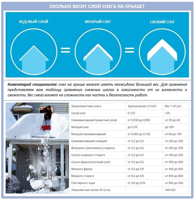 Вес снега на крыше: как рассчитать?