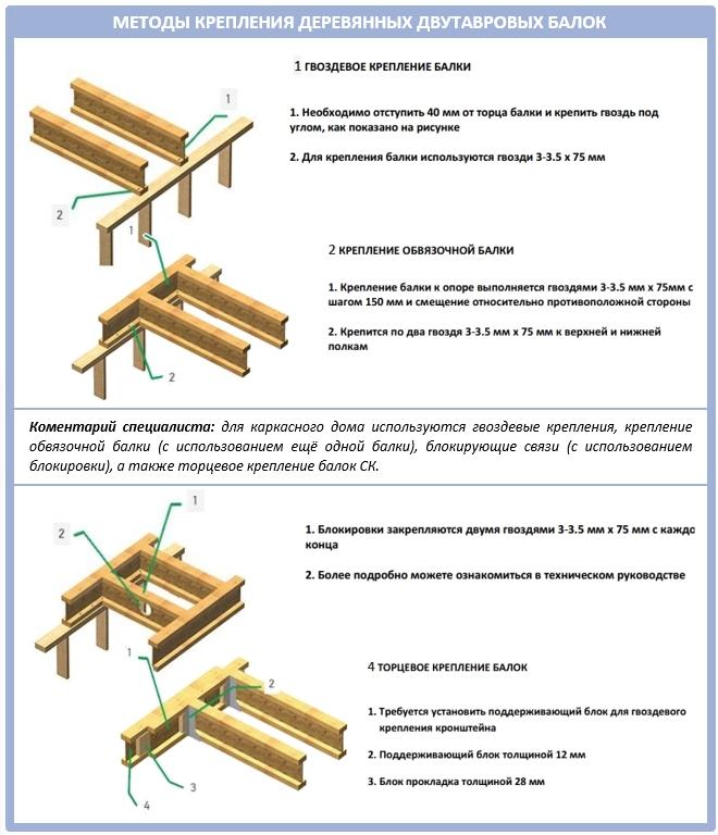 Методы крепления двутавровых балок