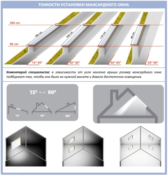 Как выбрать наклон мансардного окна при монтаже?