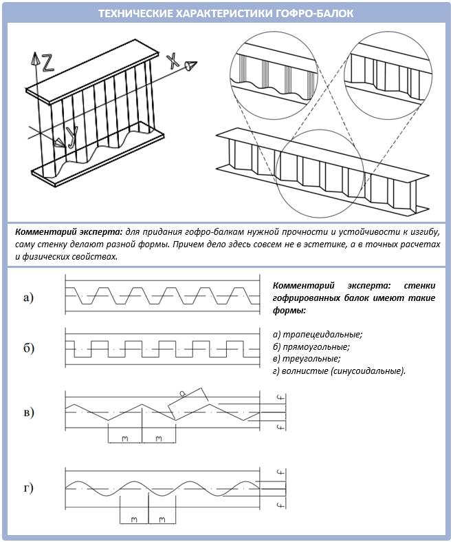 Технические характеристики гофрированных балок