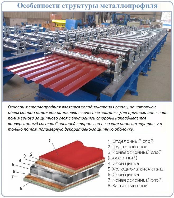 Структура и производство металлопрофиля