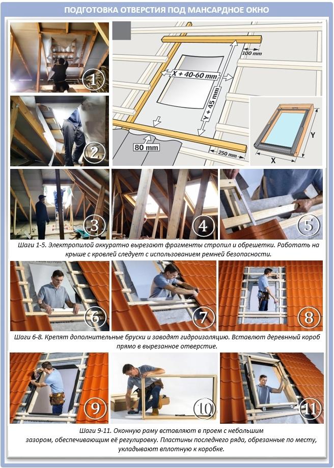 Процесс монтажа мансардного окна: шаг за шагом