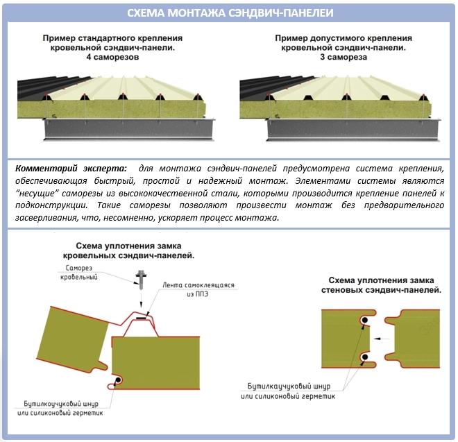 Схема монтажа кровельных сэндвич-панелей