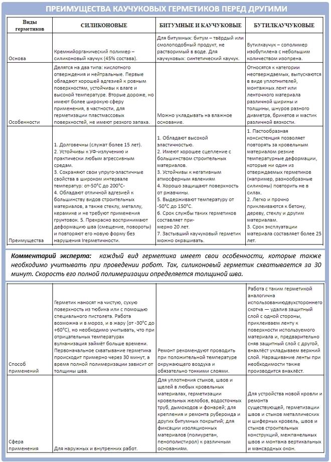 Плюсы и минусы каучуковых герметиков