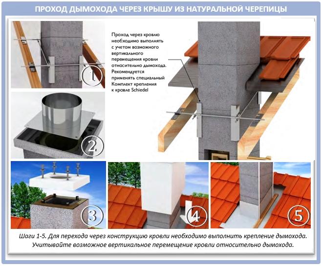 Проход керамического дымохода через крышу