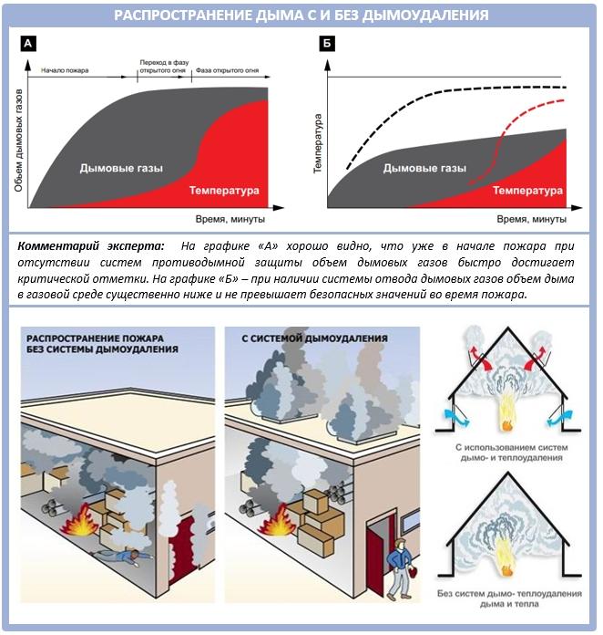 Чем опасен дым при пожаре?