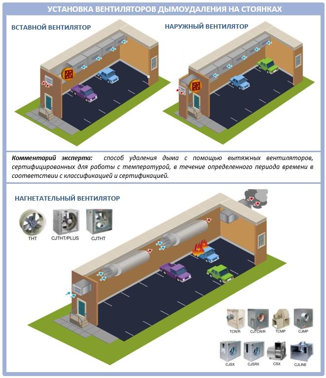 Вентиляторы дымоудаления для подземных парковок