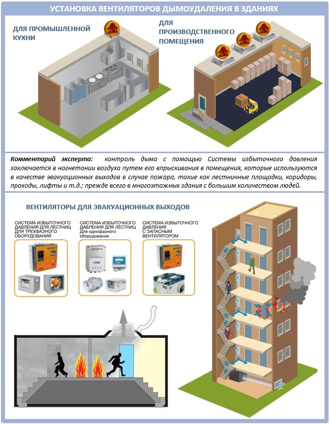 Вентиляторы дымоудаления в жилых и промышленных зданиях