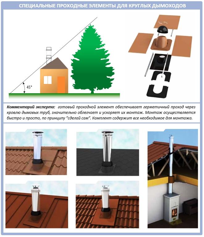 Проходные элементы для герметизации дымоходов круглой формы