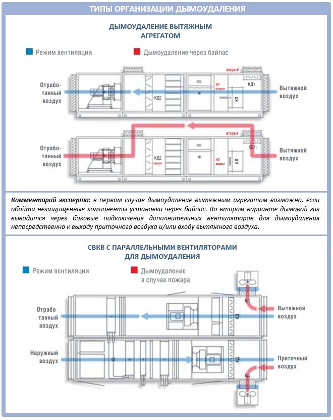 Проектирование системы дымоудаления для дома