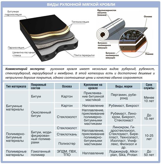 Виды рулонной мягкой кровли: таблица
