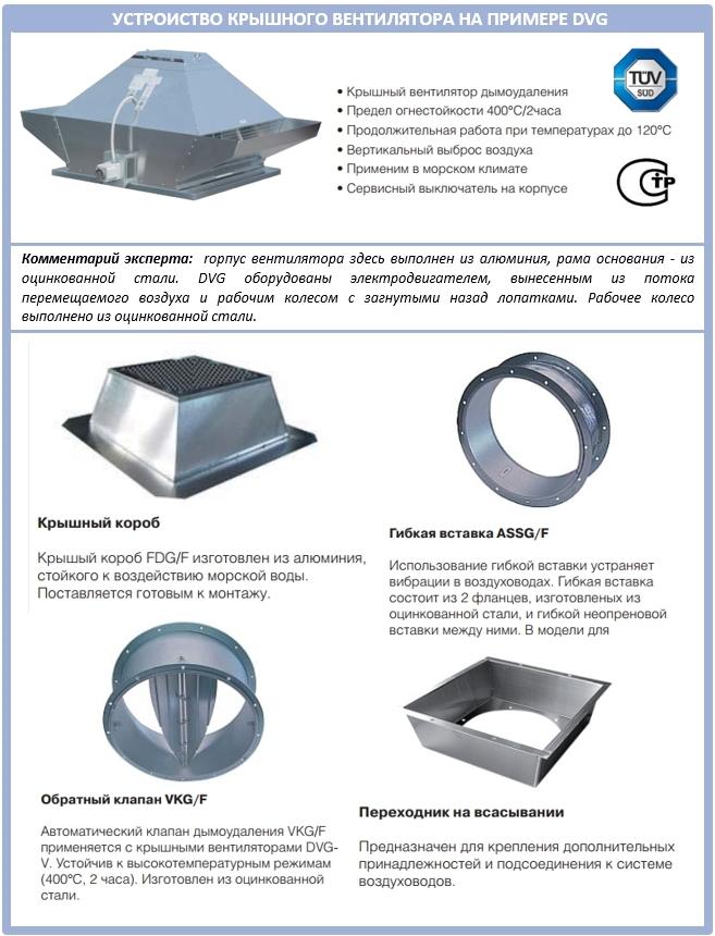 Устройство крышного вентилятора дымоудаления