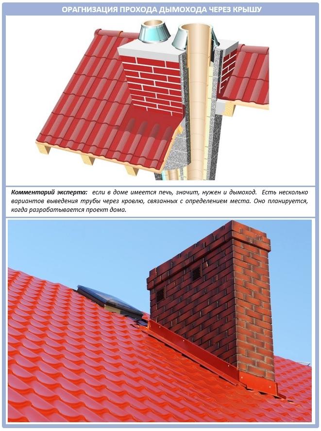 Как организовать проход дымохода через крышу?