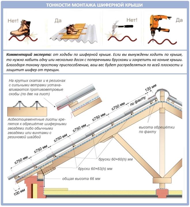 Монтаж шифера на крышу шаг за шагом