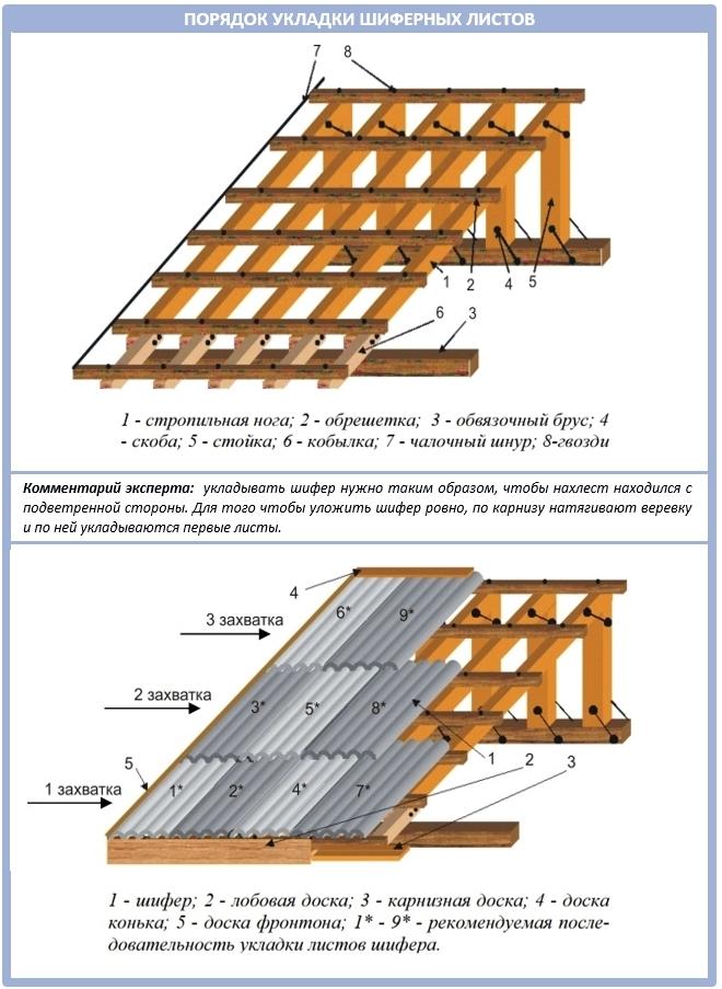 Стропильная система для крыши из шифера