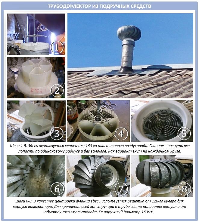 Как своими руками сделать турбодефлектор для крыши?