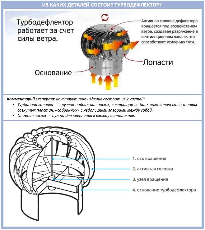 Что такое турбодефлектор?