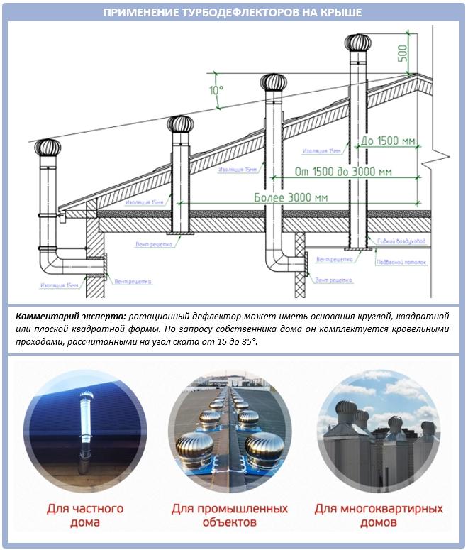 Монтаж трубодефлектора на крышу дома