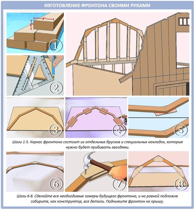 Каркасный фронтон: процесс изготовления