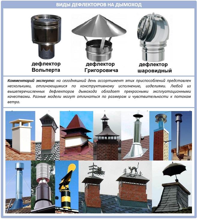 Современные дефлекторы на дымоходную трубу