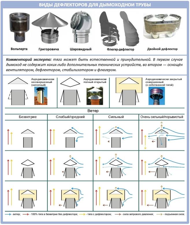Принцип действия дымоходных дефлекторов